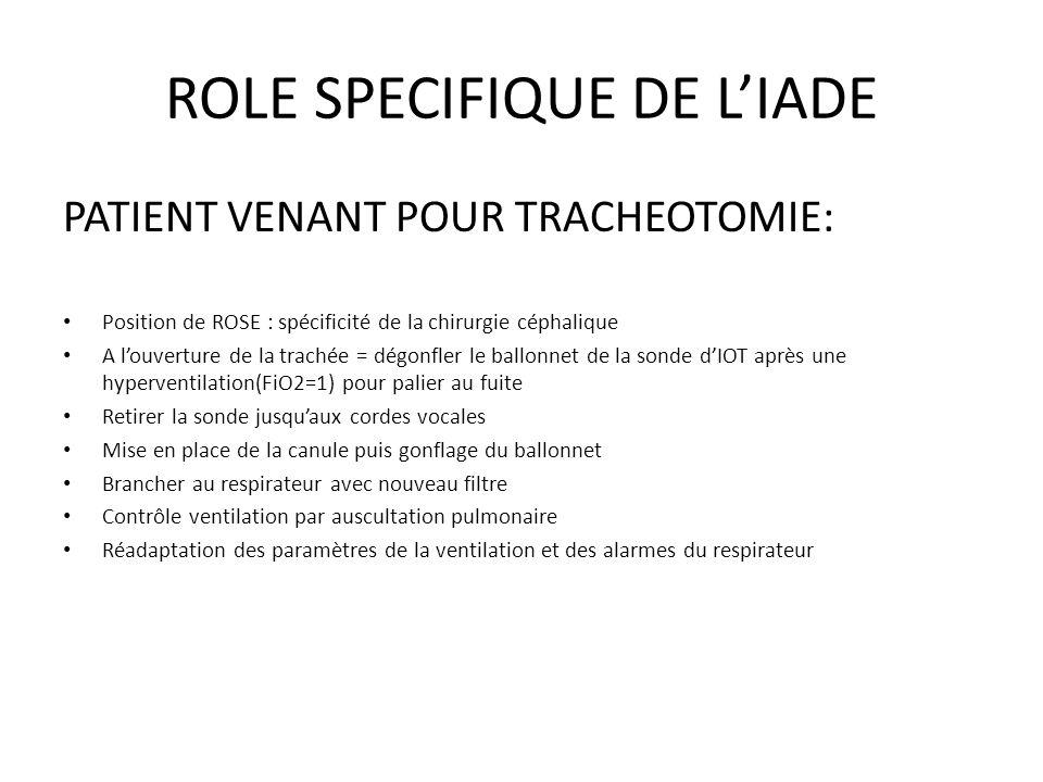 ROLE SPECIFIQUE DE LIADE PATIENT VENANT POUR TRACHEOTOMIE: Position de ROSE : spécificité de la chirurgie céphalique A louverture de la trachée = dégo