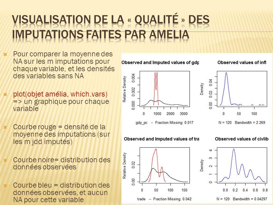 Pour comparer la moyenne des NA sur les m imputations pour chaque variable, et les densités des variables sans NA plot(objet amélia, which.vars) => un