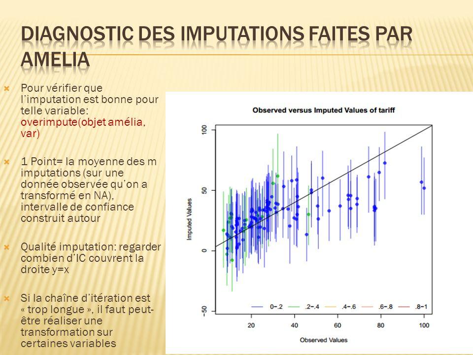 Pour vérifier que limputation est bonne pour telle variable: overimpute(objet amélia, var) 1 Point= la moyenne des m imputations (sur une donnée obser