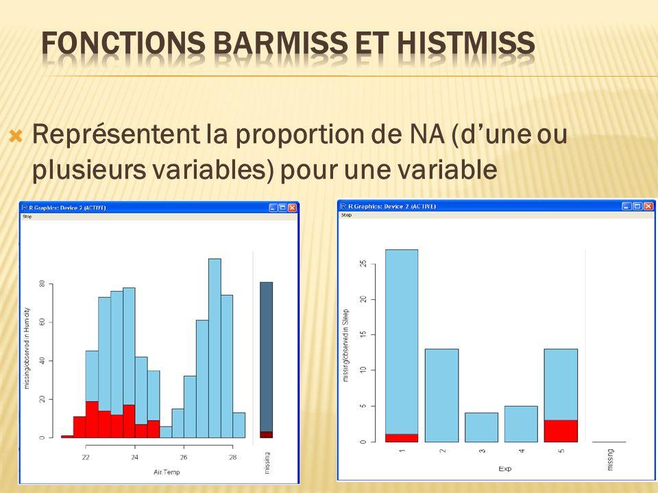 Représentent la proportion de NA (dune ou plusieurs variables) pour une variable