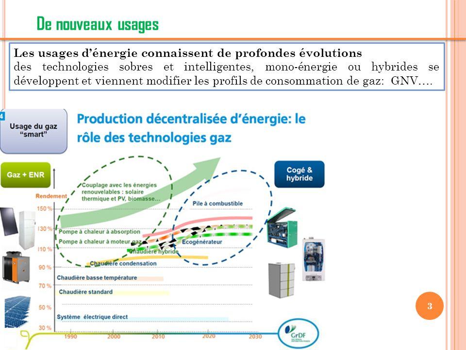 3 De nouveaux usages Les usages dénergie connaissent de profondes évolutions des technologies sobres et intelligentes, mono-énergie ou hybrides se développent et viennent modifier les profils de consommation de gaz: GNV….