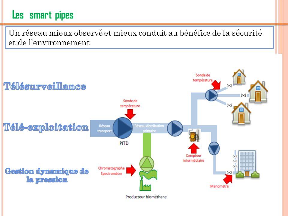9 Les smart pipes Un réseau mieux observé et mieux conduit au bénéfice de la sécurité et de lenvironnement