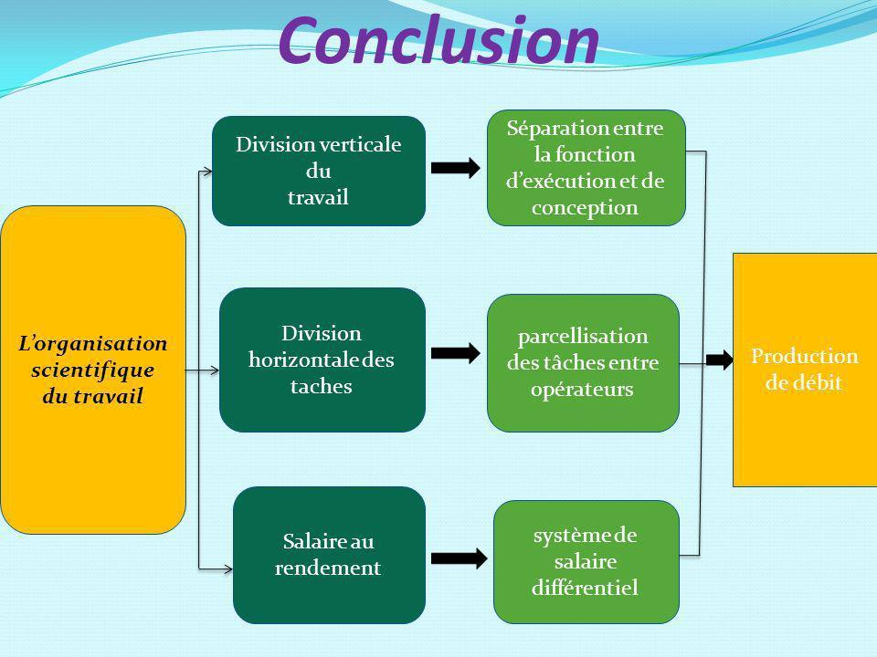 Conclusion Lorganisation scientifique du travail Division verticale du travail Division horizontale des taches Salaire au rendement Séparation entre l