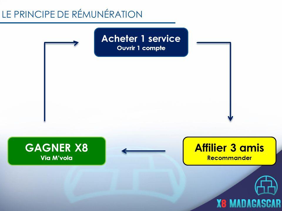 LE PRINCIPE DE RÉMUNÉRATION Acheter 1 service Ouvrir 1 compte Affilier 3 amis Recommander GAGNER X8 Via Mvola