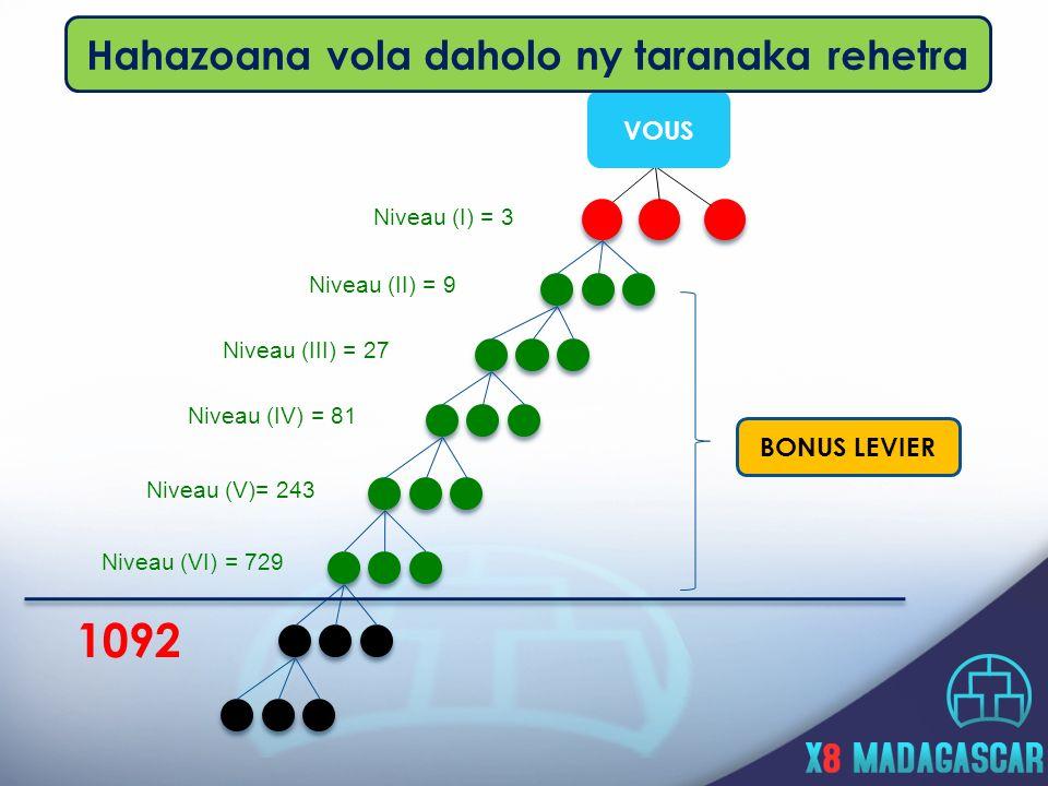 Niveau (I) = 3 Niveau (II) = 9 Niveau (III) = 27 Niveau (IV) = 81 Niveau (V)= 243 Niveau (VI) = 729 1092 VOUS BONUS LEVIER Hahazoana vola daholo ny taranaka rehetra