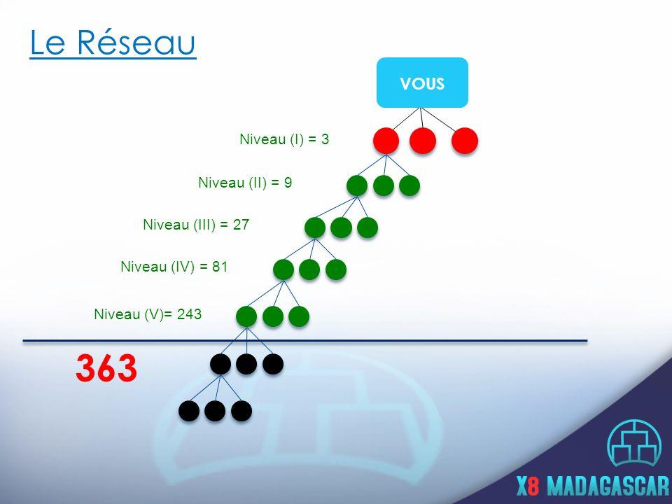 Le Réseau Niveau (I) = 3 Niveau (II) = 9 Niveau (III) = 27 Niveau (IV) = 81 Niveau (V)= 243 363 VOUS