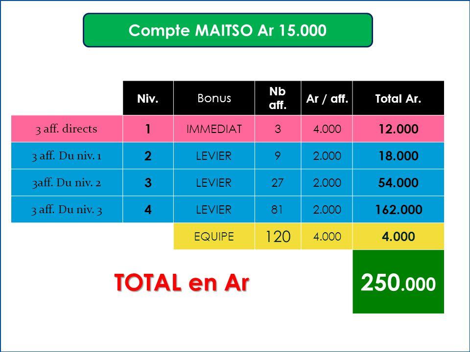 Niv.Bonus Nb aff. Ar / aff.Total Ar. 3 aff. directs 1 IMMEDIAT34.000 12.000 3 aff.