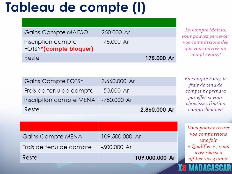 Tableau de compte (I) Gains Compte MAITSO250.000 Ar Inscription compte FOTSY *(compte bloquer) -75.000 Ar Reste 175.000 Ar Gains Compte FOTSY3.660.000