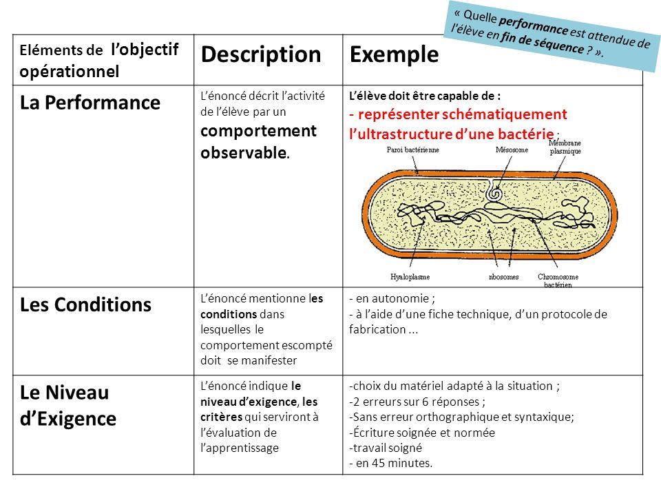 Eléments de lobjectif opérationnel DescriptionExemple La Performance Lénoncé décrit lactivité de lélève par un comportement observable.