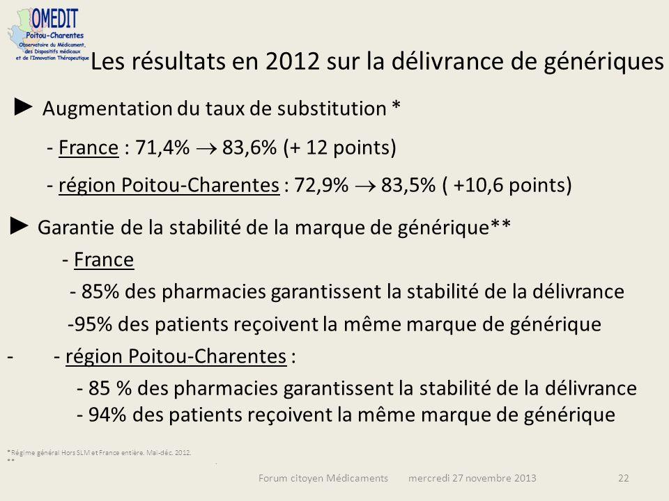 Forum citoyen Médicaments mercredi 27 novembre 201322 Les résultats en 2012 sur la délivrance de génériques Augmentation du taux de substitution * - France : 71,4% 83,6% (+ 12 points) - région Poitou-Charentes : 72,9% 83,5% ( +10,6 points) Garantie de la stabilité de la marque de générique** - France - 85% des pharmacies garantissent la stabilité de la délivrance -95% des patients reçoivent la même marque de générique - - région Poitou-Charentes : - 85 % des pharmacies garantissent la stabilité de la délivrance - 94% des patients reçoivent la même marque de générique *Régime général Hors SLM et France entière.