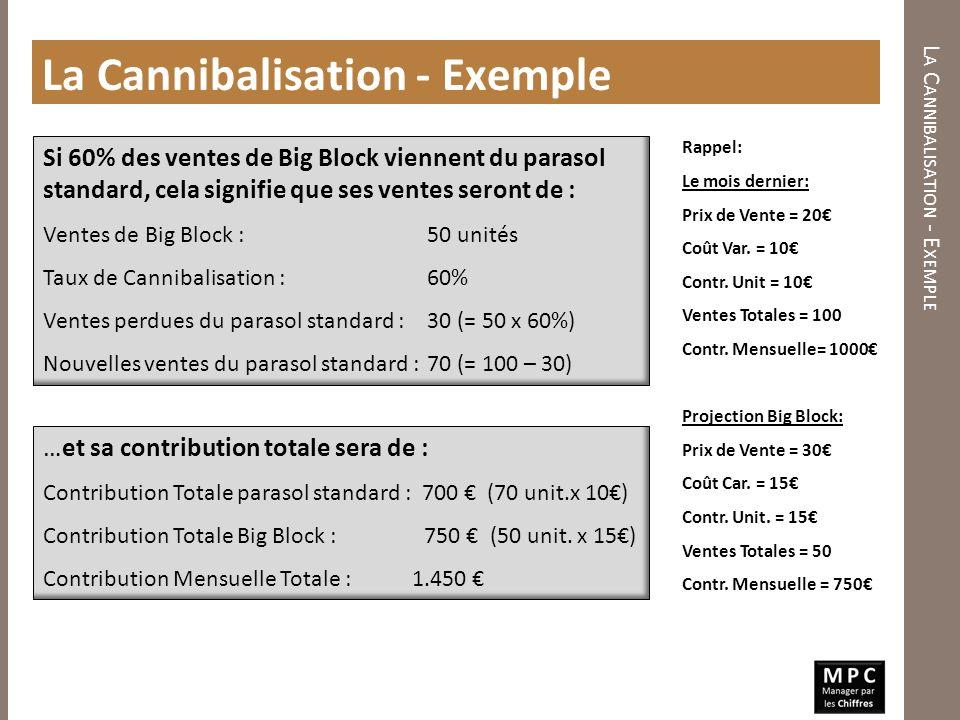Les ventes totales de parasols ont augmenté de 100 à 120, et la contribution totale a augmenté de 1000 à 1450.