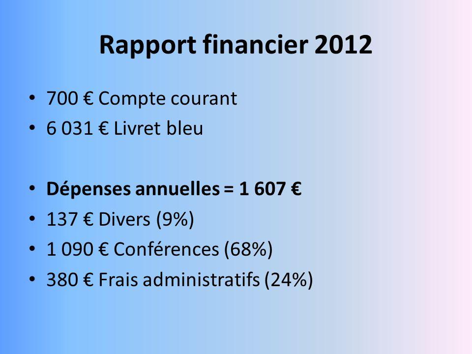 700 Compte courant 6 031 Livret bleu Dépenses annuelles = 1 607 137 Divers (9%) 1 090 Conférences (68%) 380 Frais administratifs (24%)