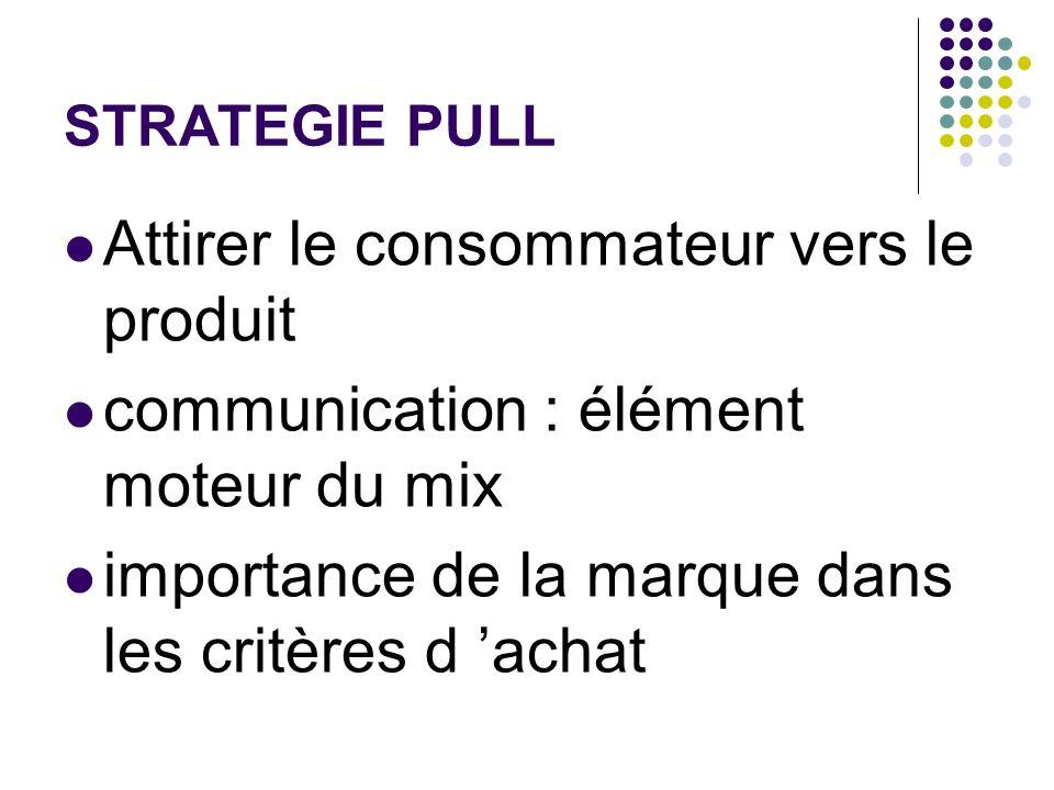 STRATEGIE PULL Attirer le consommateur vers le produit communication : élément moteur du mix importance de la marque dans les critères d achat