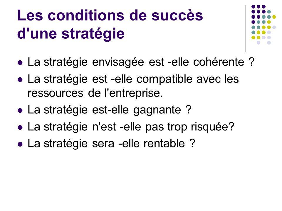 Les conditions de succès d'une stratégie La stratégie envisagée est -elle cohérente ? La stratégie est -elle compatible avec les ressources de l'entre