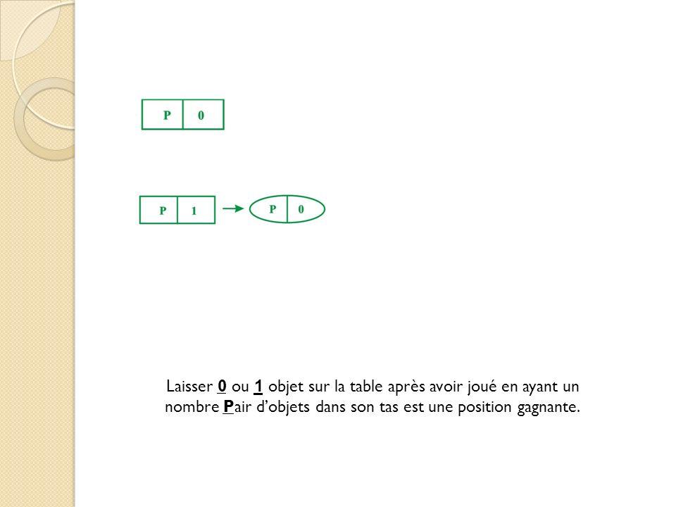 Laisser 0 ou 1 objet sur la table après avoir joué en ayant un nombre Pair dobjets dans son tas est une position gagnante.