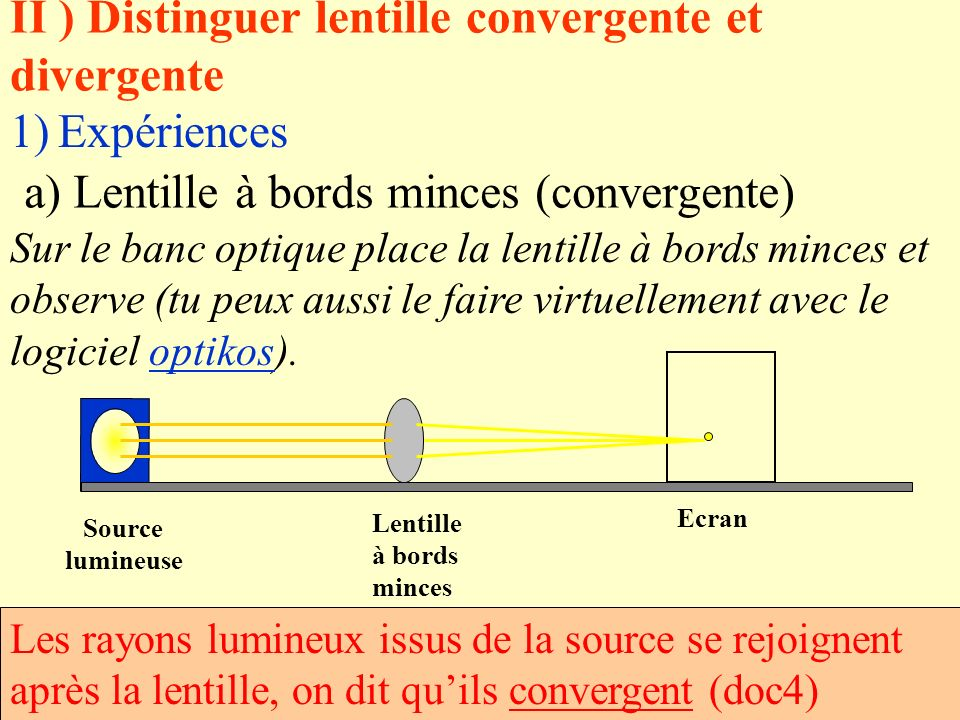 b) Lentille à bords épais Sur le banc optique place la lentille à bords épais et observe Les rayons lumineux issus de la source séloignent les uns des autres après la lentille,on dit quils divergent (doc5).
