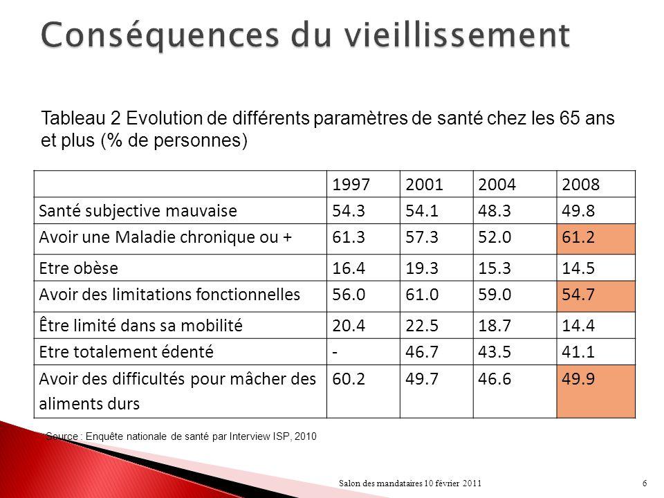 Source : Enquête nationale de santé par Interview ISP, 2010 7Salon des mandataires 10 février 2011