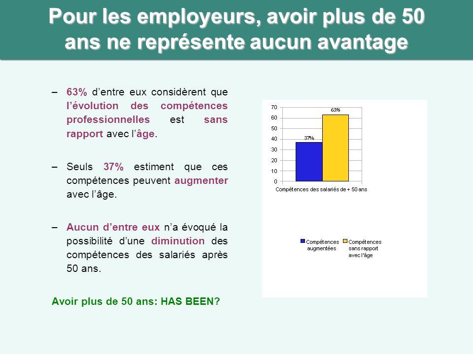 Pour les employeurs, avoir plus de 50 ans ne représente aucun avantage –63% dentre eux considèrent que lévolution des compétences professionnelles est sans rapport avec lâge.