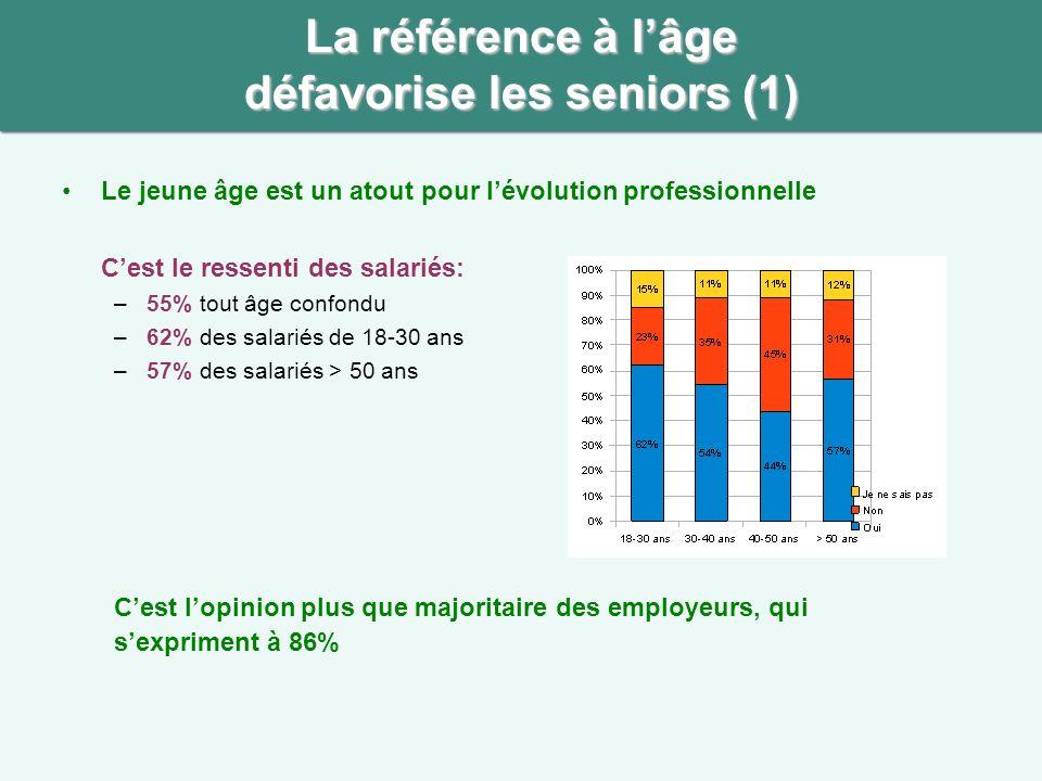 La référence à lâge défavorise les seniors (2) Avoir plus de 50 ans est un facteur péjoratif pour la Direction Pour les salariés, cest lavis de –27% des salariés de 18-30 ans –41% des salariés > 40 ans La différence est significative selon lâge.