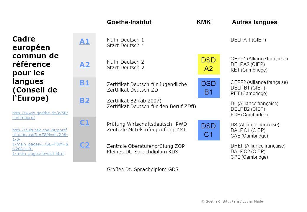 © Goethe-Institut Paris / Lothar Mader A1 Fit in Deutsch 1 Start Deutsch 1 A2 Fit in Deutsch 2 Start Deutsch 2 B1 Zertifikat Deutsch für Jugendliche Z