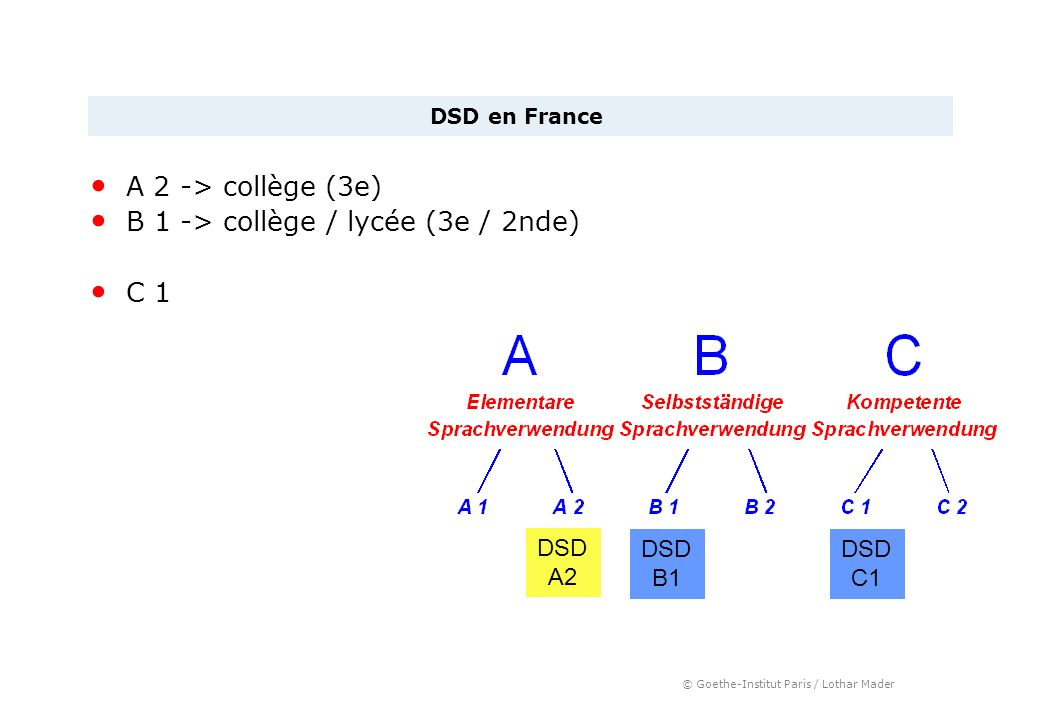 © Goethe-Institut Paris / Lothar Mader A 2 -> collège (3e) B 1 -> collège / lycée (3e / 2nde) C 1 DSD en France DSD A2 DSD B1 DSD C1