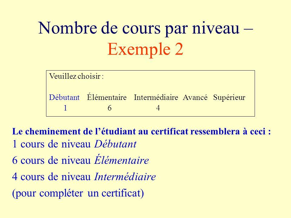 Nombre de cours par niveau – Exemple 2 Le cheminement de létudiant au certificat ressemblera à ceci : 1 cours de niveau Débutant 6 cours de niveau Élémentaire 4 cours de niveau Intermédiaire (pour compléter un certificat) Veuillez choisir : Débutant Élémentaire Intermédiaire Avancé Supérieur 1 6 4