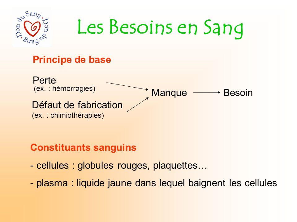 Les Besoins en Sang Perte Défaut de fabrication (ex. : chimiothérapies) Manque (ex. : hémorragies) Besoin Constituants sanguins - cellules : globules