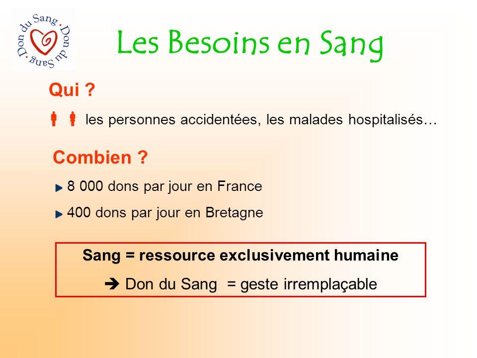 Les Besoins en Sang Qui ? Combien ? 8 000 dons par jour en France 400 dons par jour en Bretagne Sang = ressource exclusivement humaine Don du Sang = g