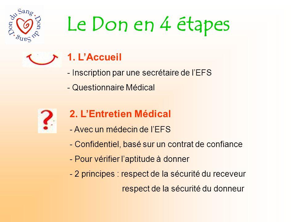 Le Don en 4 étapes 1. LAccueil - Inscription par une secrétaire de lEFS - Questionnaire Médical 2. LEntretien Médical - Avec un médecin de lEFS - Conf