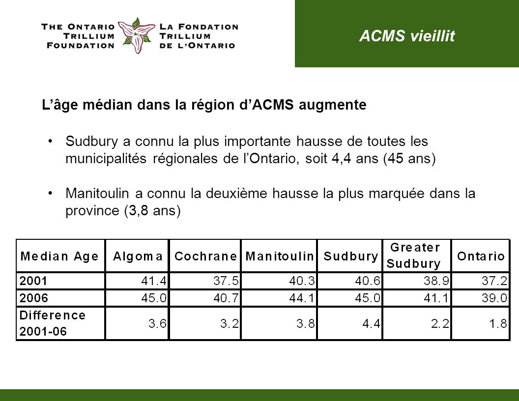 ACMS vieillit Lâge médian dans la région dACMS augmente Sudbury a connu la plus importante hausse de toutes les municipalités régionales de lOntario,
