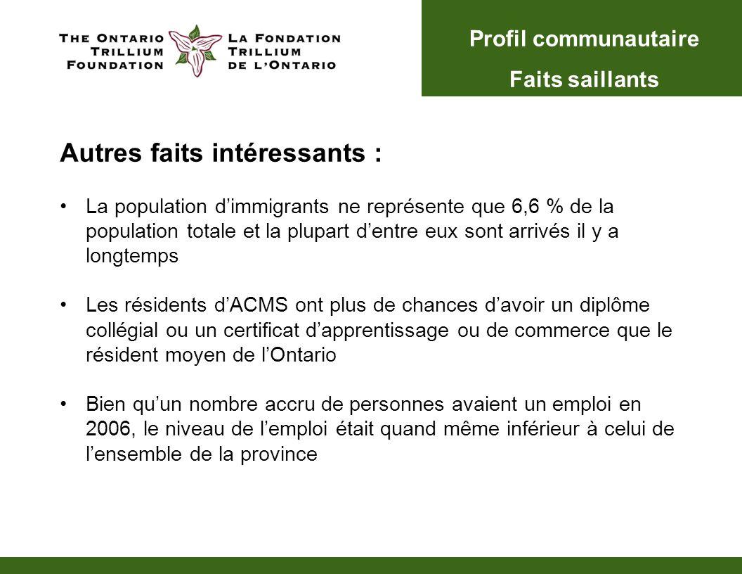 Autres faits intéressants : La population dimmigrants ne représente que 6,6 % de la population totale et la plupart dentre eux sont arrivés il y a lon