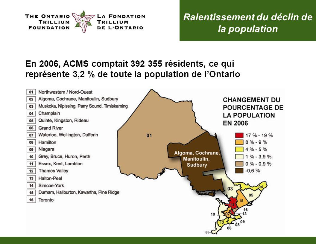 Ralentissement du déclin de la population En 2006, ACMS comptait 392 355 résidents, ce qui représente 3,2 % de toute la population de lOntario