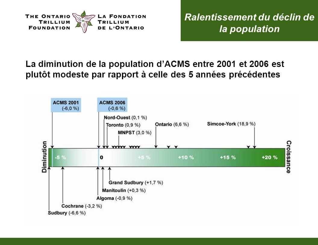 Une importante communauté francophone Un résident dACMS sur quatre est francophone (25,6 %), une proportion plus élevée que toute autre région en Ontario Entre 2001 et 2006, la population francophone dACMS a diminué de 5,4 % (5 725 personnes) ACMS compte 20 % de la population francophone de lOntario (98 930 personnes)