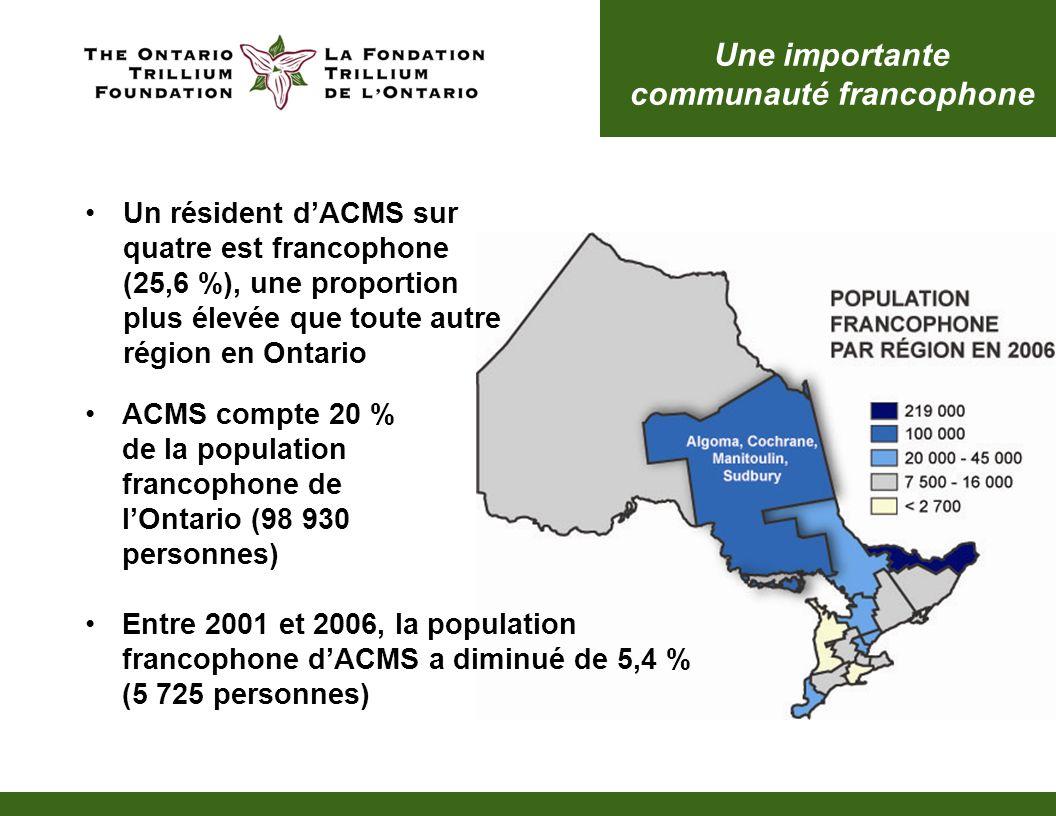 Une importante communauté francophone Un résident dACMS sur quatre est francophone (25,6 %), une proportion plus élevée que toute autre région en Onta