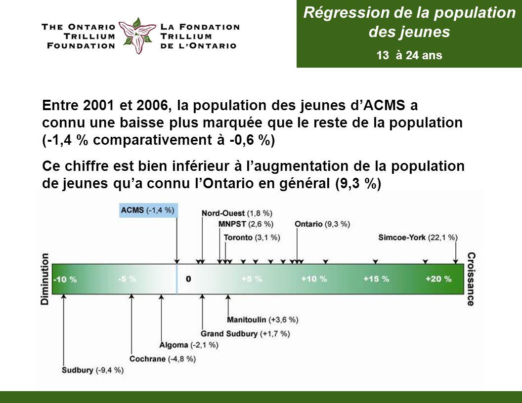 Régression de la population des jeunes 13 à 24 ans Entre 2001 et 2006, la population des jeunes dACMS a connu une baisse plus marquée que le reste de