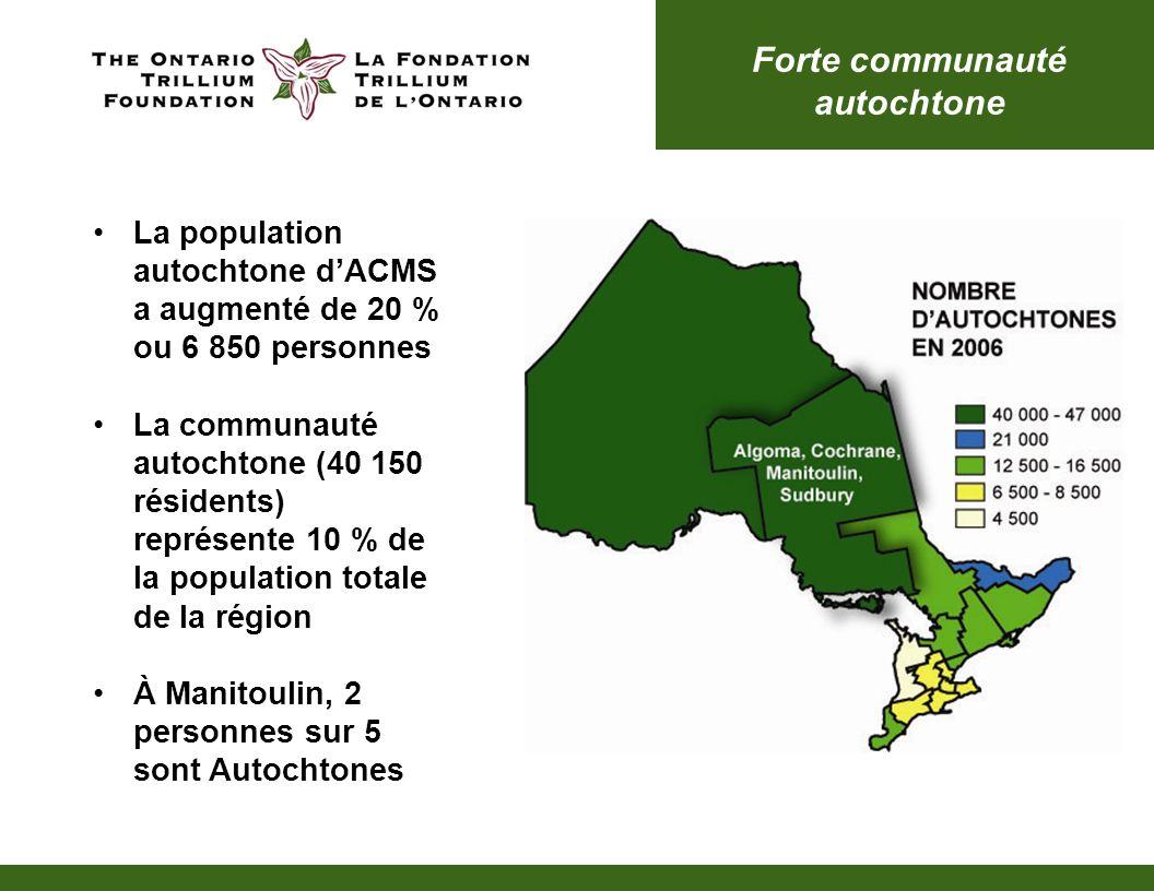 ACMS compte plus de résidents métis que lOntario dans son ensemble Près de 4 autochtones sur 10 sont métis Ils représentent 20 % de la population métisse totale en Ontario * Identités autochtones multiples ** Identités autochtones non incluses ailleurs Croissance importante de la communauté autochtone