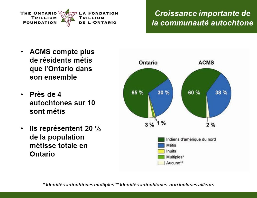 ACMS compte plus de résidents métis que lOntario dans son ensemble Près de 4 autochtones sur 10 sont métis Ils représentent 20 % de la population méti