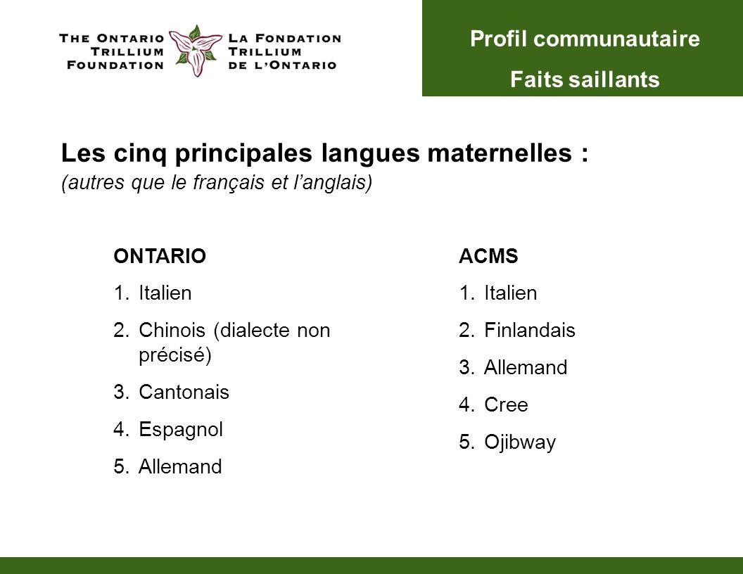 Les cinq principales langues maternelles : (autres que le français et langlais) ONTARIO 1.Italien 2.Chinois (dialecte non précisé) 3.Cantonais 4.Espag