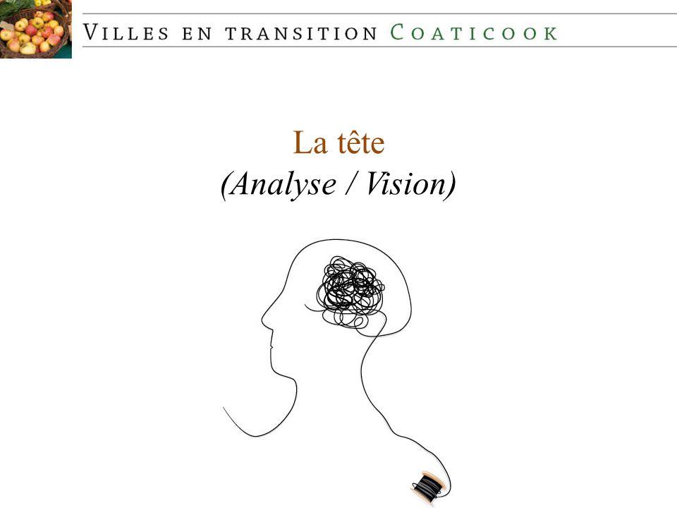 La tête (Analyse / Vision)