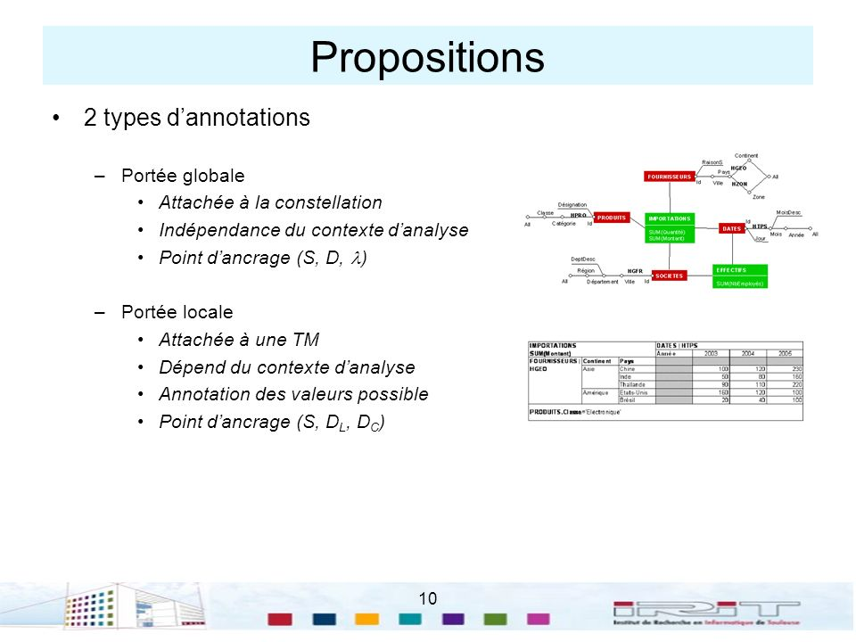 10 Propositions 2 types dannotations –Portée globale Attachée à la constellation Indépendance du contexte danalyse Point dancrage (S, D, ) –Portée loc
