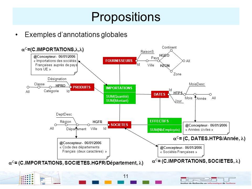 11 Propositions Exemples dannotations globales IMPORTATIONS SUM(Quantité) SUM(Montant) FOURNISSEURS Id Ville Pays Continent Zone All HGEO HZON RaisonS