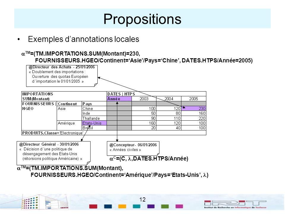 12 Propositions Exemples dannotations locales @Concepteur- 06/01/2006 « Années civiles » C =(C,,DATES.HTPS/Année) @Directeur des Achats - 25/01/2006 « Doublement des importations : Ouverture des quotas Européen d importation le 01/01/2005 » TM =(TM.IMPORTATIONS.SUM(Montant)=230, FOURNISSEURS.HGEO/Continent=Asie/Pays=Chine, DATES.HTPS/Année=2005) @Directeur Général - 30/01/2006 « Décision d une politique de désengagement des Etats-Unis (rétorsions politique Américaine) » TM =(TM.IMPORTATIONS.SUM(Montant), FOURNISSEURS.HGEO/Continent=Amérique/Pays=Etats-Unis, )