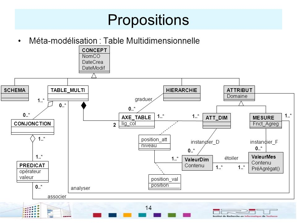 14 Propositions Méta-modélisation : Table Multidimensionnelle CONCEPT NomCO DateCrea DateModif SCHEMAHIERARCHIE ATTRIBUT Domaine ATT_DIMMESURE Fnct_Ag