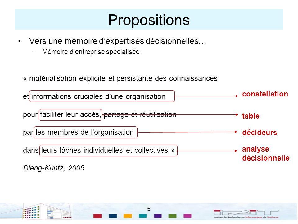 5 Propositions Vers une mémoire dexpertises décisionnelles… –Mémoire dentreprise spécialisée « matérialisation explicite et persistante des connaissan