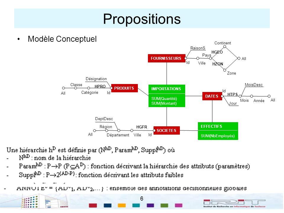 6 Propositions Modèle Conceptuel