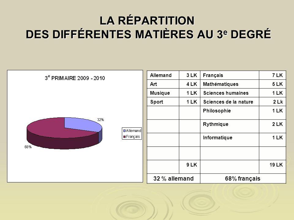 LA RÉPARTITION DES DIFFÉRENTES MATIÈRES AU 3 e DEGRÉ Allemand3 LKFrançais7 LK Art4 LKMathématiques5 LK Musique1 LKSciences humaines1 LK Sport1 LKSciences de la nature2 Lk Philosophie1 LK Rythmique2 LK Informatique1 LK 9 LK19 LK 32 % allemand68% français