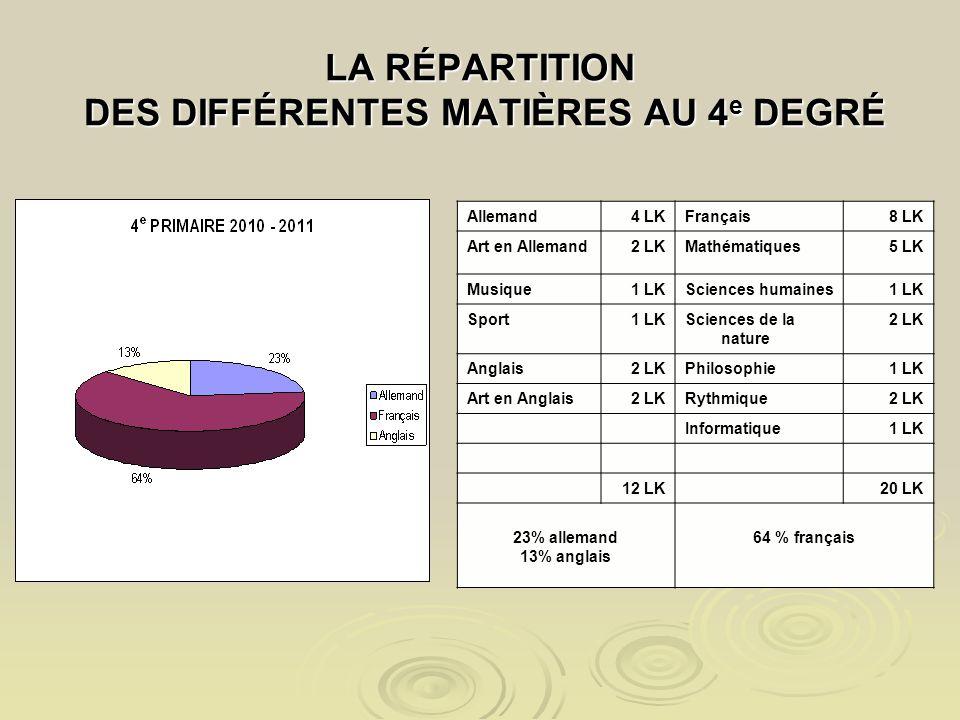 LA RÉPARTITION DES DIFFÉRENTES MATIÈRES AU 4 e DEGRÉ Allemand4 LKFrançais8 LK Art en Allemand2 LKMathématiques5 LK Musique1 LKSciences humaines1 LK Sport1 LKSciences de la nature 2 LK Anglais2 LKPhilosophie1 LK Art en Anglais2 LKRythmique2 LK Informatique1 LK 12 LK20 LK 23% allemand 13% anglais 64 % français