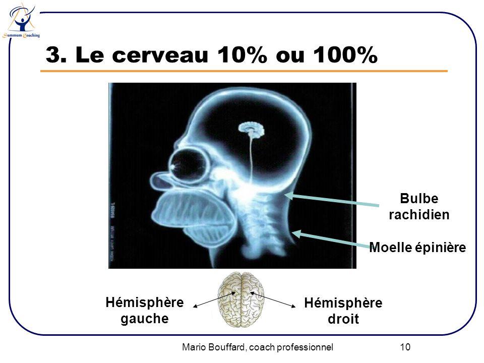 Mario Bouffard, coach professionnel 10 3. Le cerveau 10% ou 100% Hémisphère droit Hémisphère gauche Bulbe rachidien Moelle épinière