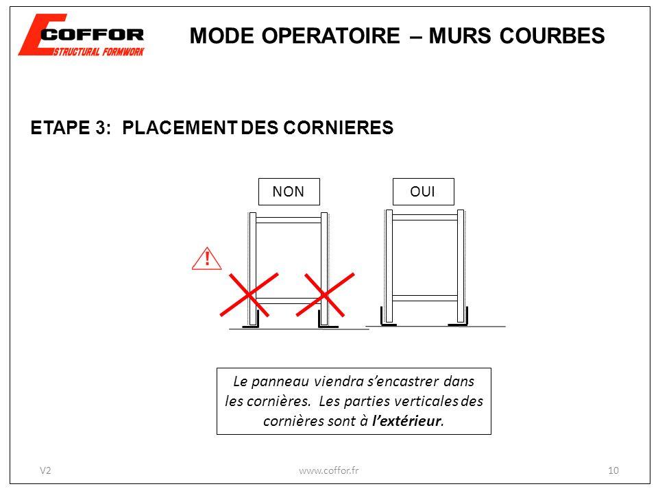 www.coffor.fr10 MODE OPERATOIRE – MURS COURBES V2 ETAPE 3: PLACEMENT DES CORNIERES Le panneau viendra sencastrer dans les cornières. Les parties verti