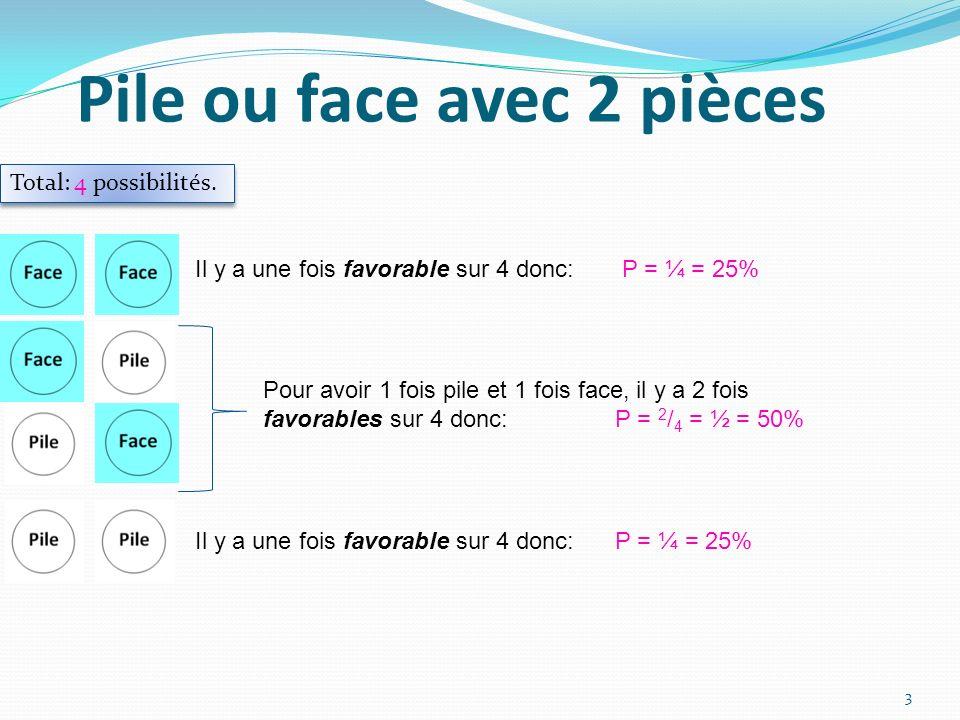 Pile ou face avec 2 pièces Total: 4 possibilités. Il y a une fois favorable sur 4 donc: P = ¼ = 25% Pour avoir 1 fois pile et 1 fois face, il y a 2 fo